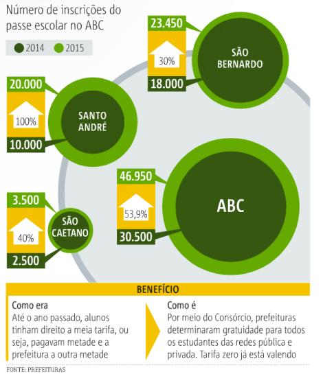 USO DO PASSE ESCOLAR SOBE 53% NA REGIÃO COM GRATUIDADE