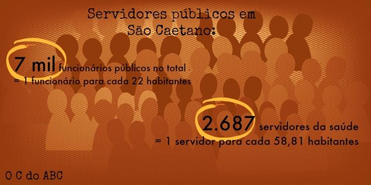 APESAR DO NÚMERO ALTO DE FUNCIONÁRIOS, SAÚDE TEM MUITOS PROBLEMAS